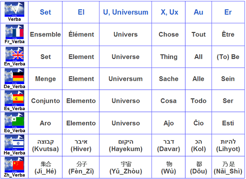 Univers, chose, ensemble, élément