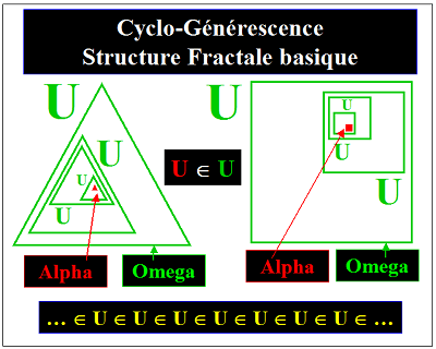 Cyclo-Générerence, Structure Gigogne, Structure Fractale