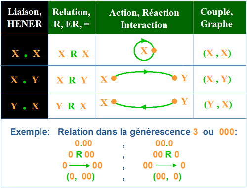 Relation physique X R Y
