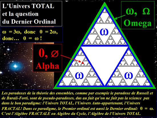L'Univers TOTAL et la question du Dernier Ordinal