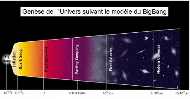 Expansion de l'Univers, 2