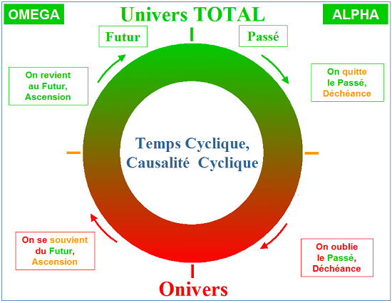 Cycle des choses dans l'Univers TOTAL