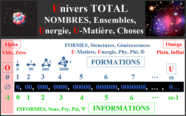 Formations, Informations, Unergie