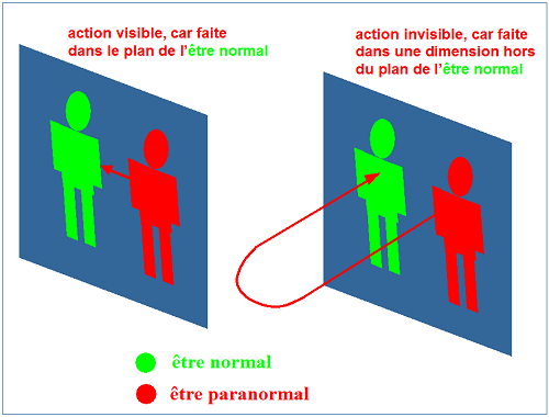 Action paranormale