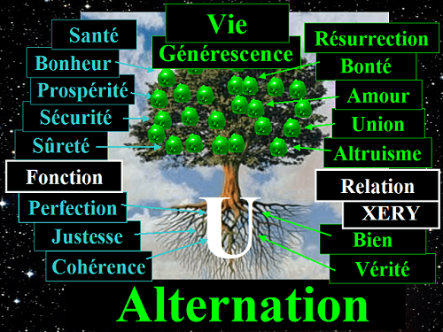 Arbre d'Alternation et choses positives