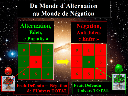 De l'Alternation à la Négation