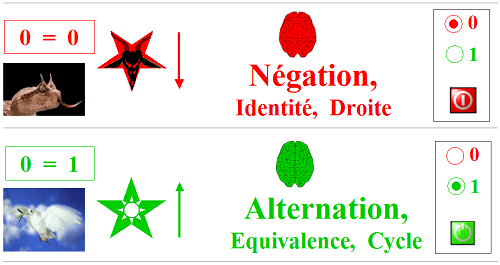 Mode Alternation et Négation