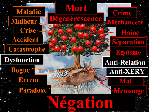 Arbre de la Négation et choses négatives