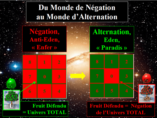 Du Monde de Négation au Monde d'Alternation
