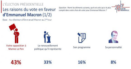 Raisons du vote Macron 2017